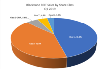Icon of 5-7-19 Alt Angle Blackstone Sales By Share Class