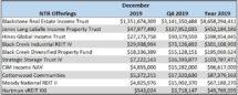 Icon of Dec 2019 NTR Sales Table II