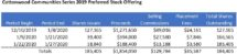 Icon of Cottonwood Communities Update On Preferred Stock Offering