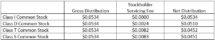 Icon of Blackstone REIT Declares January Distributions