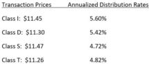Icon of Blackstone REIT Declares January Distributions Chart 2