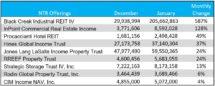 Icon of January NTR Capital Raise Chart I (1)