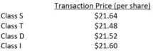 Icon of Starwood Transaction Prices And Increased NAV March 2020 Chart I