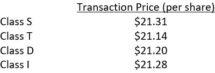 Icon of Starwood Transaction Prices And Increased NAV March 2020 Chart II