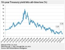 Icon of Yield Curve Inversion Deepens I