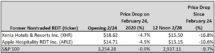 Icon of Coronavirus Hits Hotel REIT Stocks Hard Chart I Updated