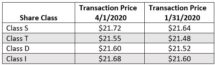 Icon of Starwood REIT April Transaction Prices Chart I