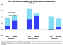 Icon of Inflation And Commercial Real Estate Returns Table I