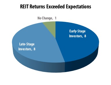 Investment Timing and Performance in Full-Cycle Nontraded REITs