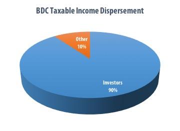 Pie_BDC_TaxableIncomeDispersement