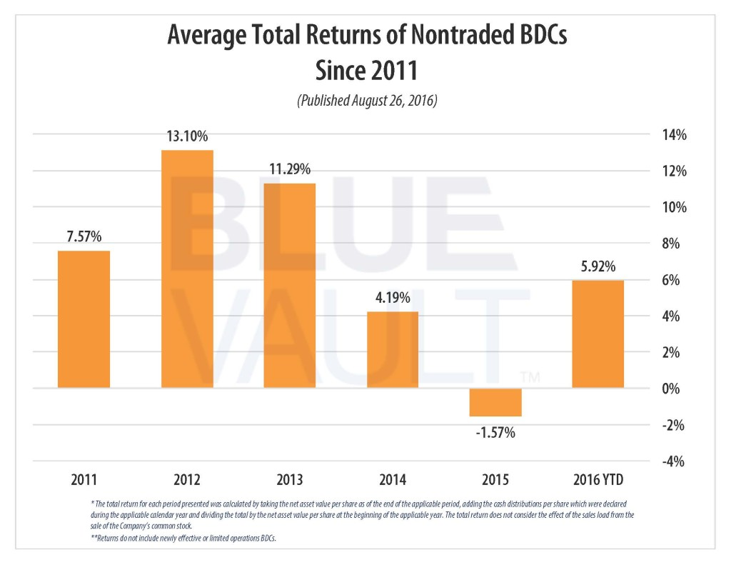 Average Total Returns of Nontraded BDCs Since 2011 (Published August 26, 2016)