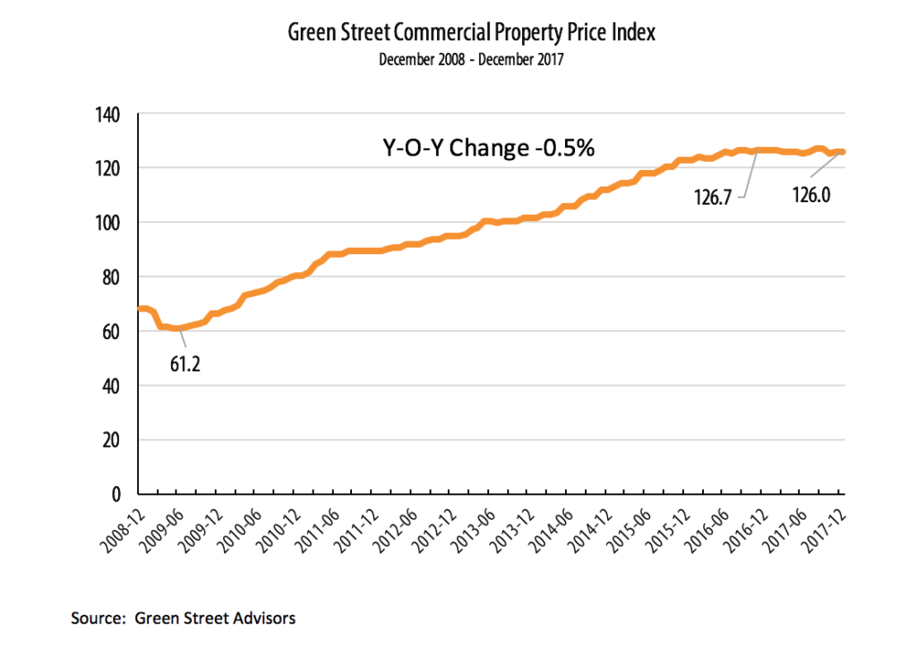 20180108_Green Street Commerical Property Price Index