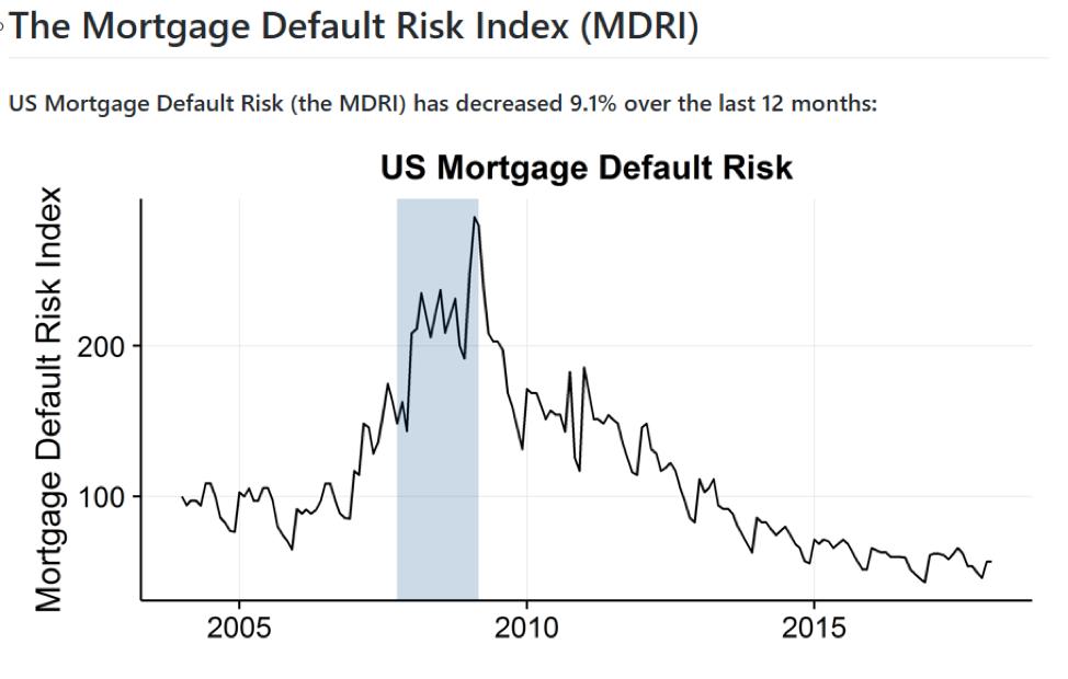 20180321_U.S. Mortgage Default Risk Index Falls